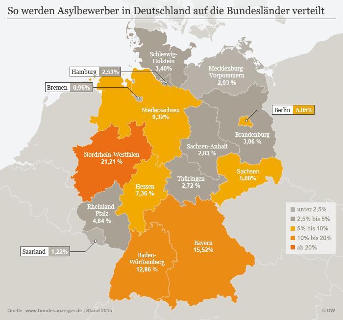 نحوه تقسیم متقاضیان پناهندگی در ایالتهای آلمان
